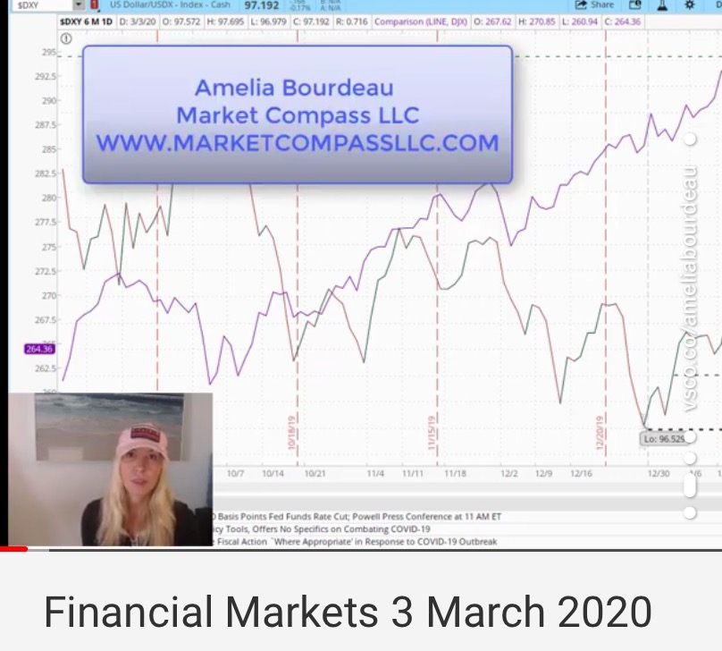 Financial Markets 3 March 2020